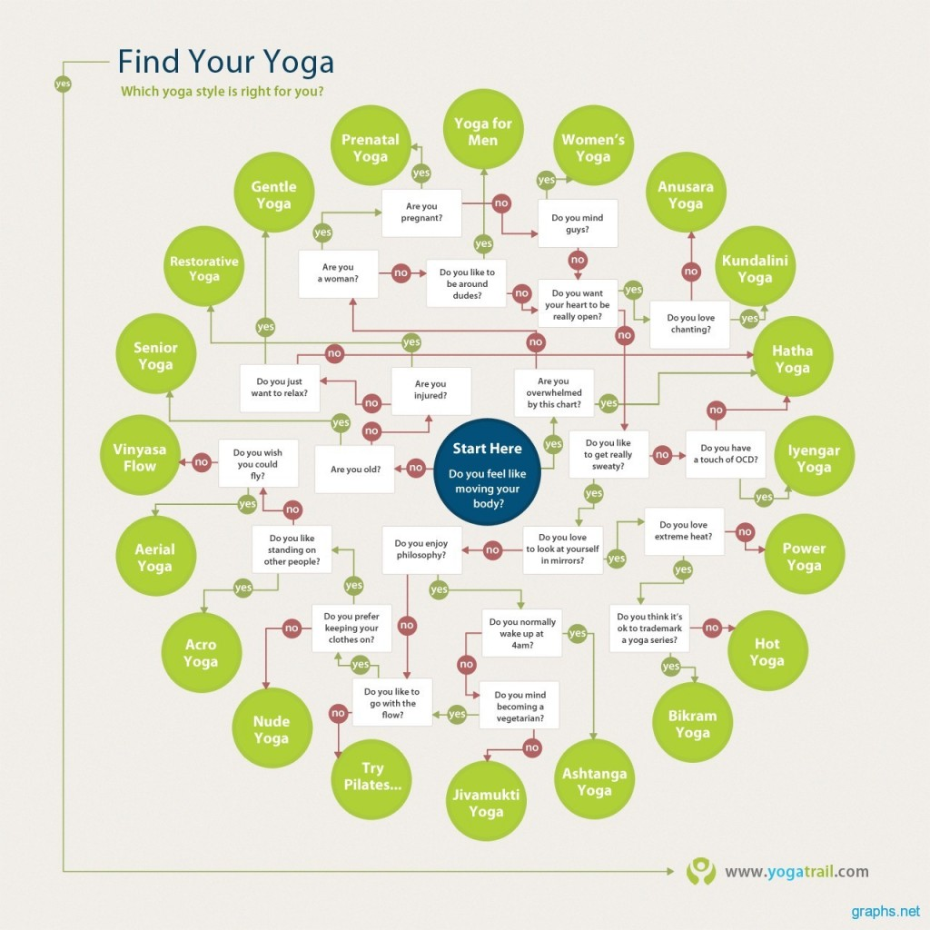Which-Yoga-Style-is-Right-for-You